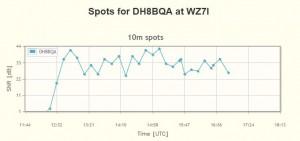wz7i-rtty-skimmer-spots-dh8bqa-07.12.2014